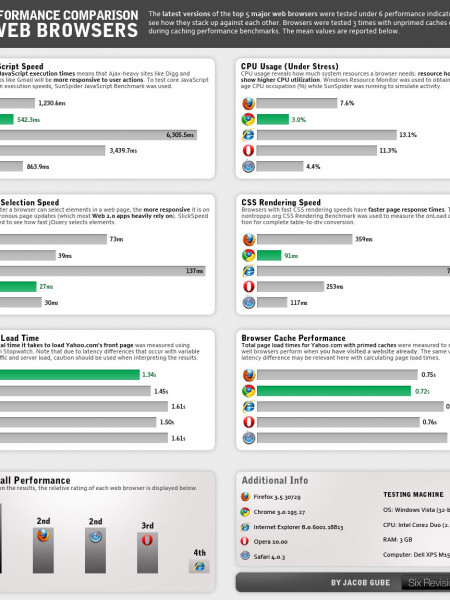 Performance Comparison of Web Browsers Infographic
