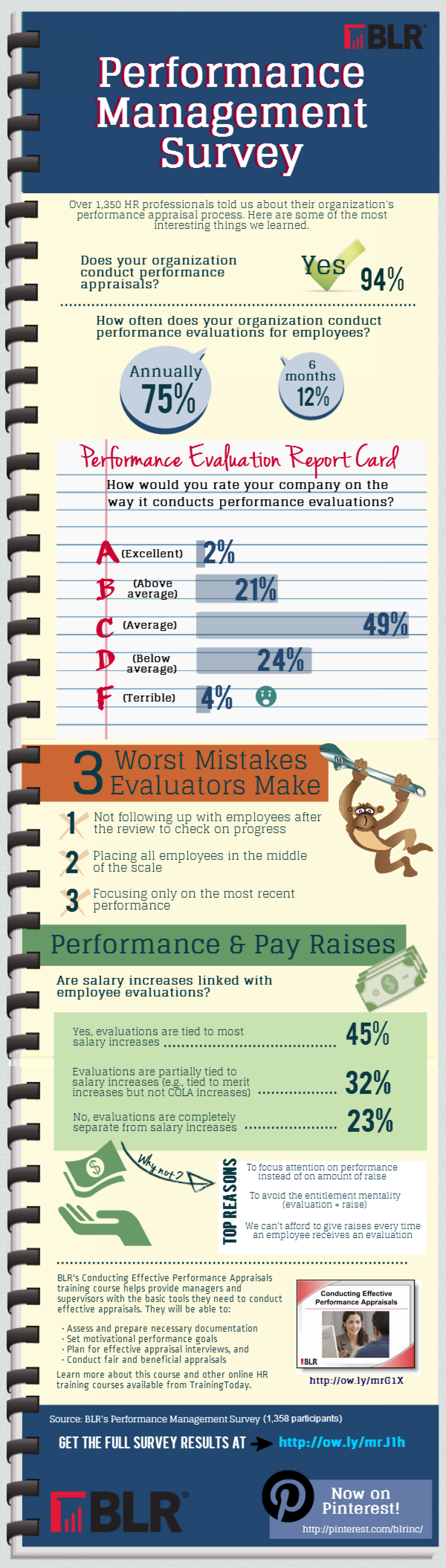 Employer Performance Review Practices Infographic