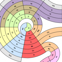 Periodic Spiral of Elements Infographic