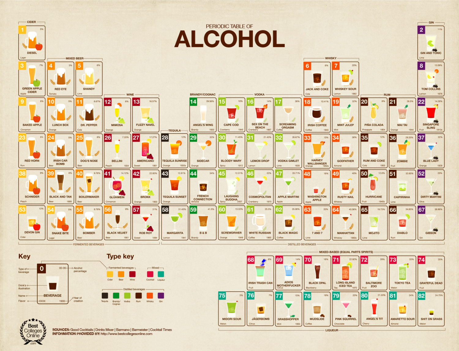 Periodic Table of Alcohol Infographic