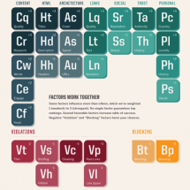 Periodic Table of SEO Ranking Factors Infographic
