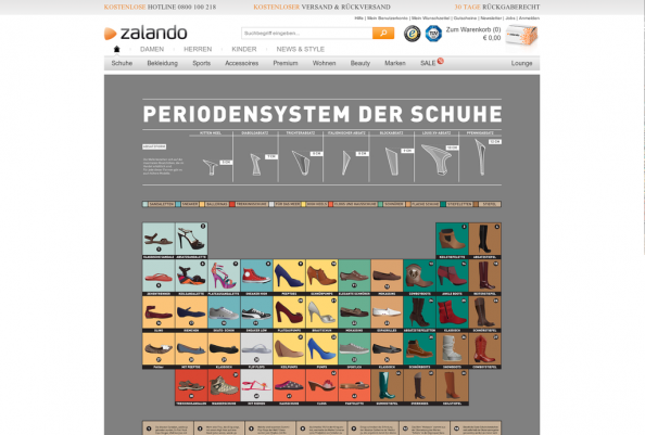 Periodic Table of Shoes Infographic