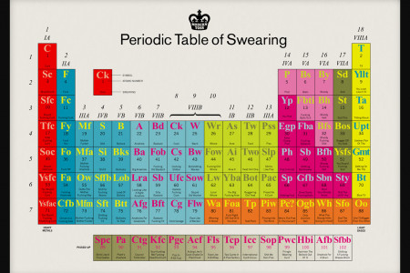 Periodic Table of Swearing Infographic