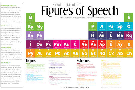 Periodic Table of the Figures of Speech Infographic