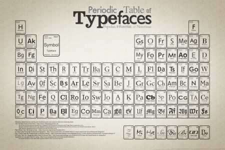Periodic Table of Typefaces Infographic
