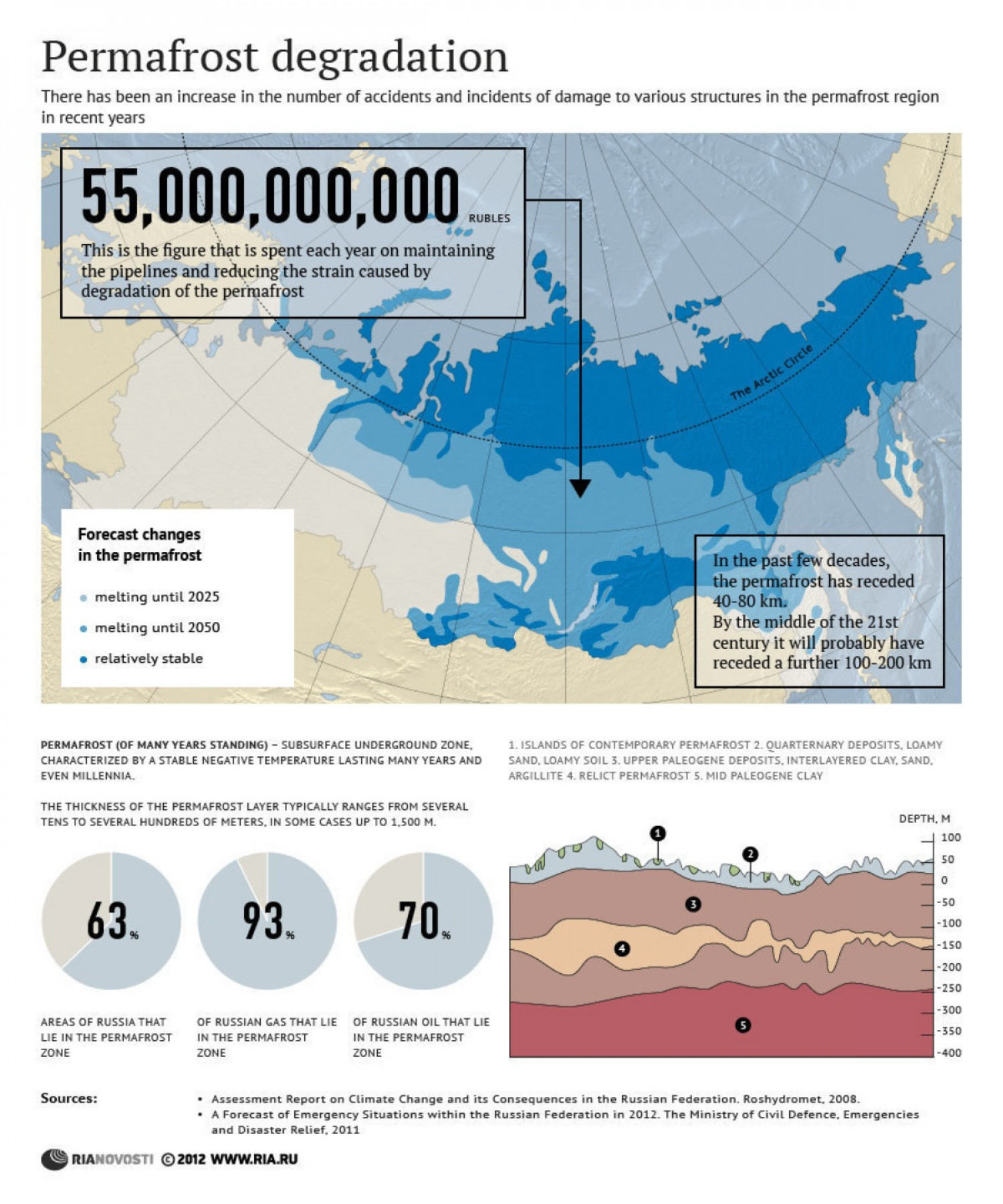 Permafrost Degradation Infographic