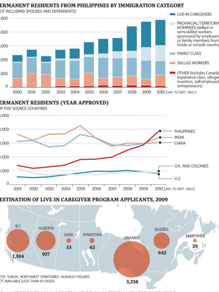 Permanent Residents from Philippines (Canada) Infographic