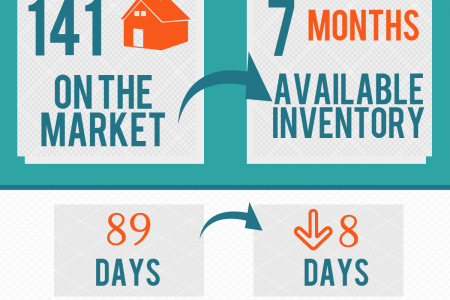 Perry GA Real Estate Market in April 2015 Infographic
