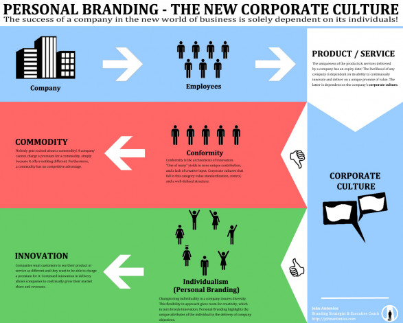 Personal Branding - The New Corporate Culture