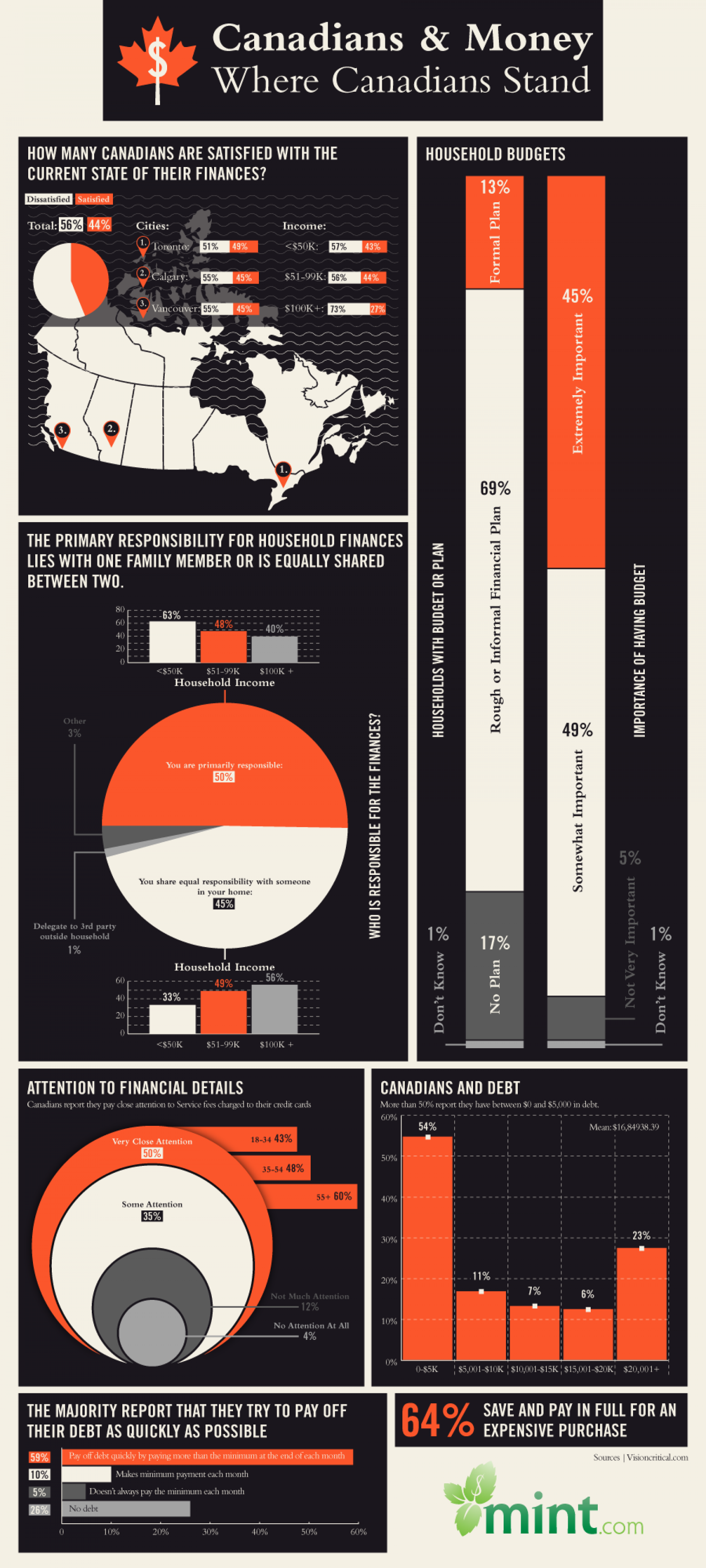 Personal Finance: Where Canadians Stand Infographic