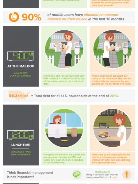 Personal Financial Management Infographic