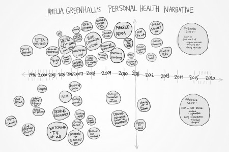 Personal Health Narrative Infographic