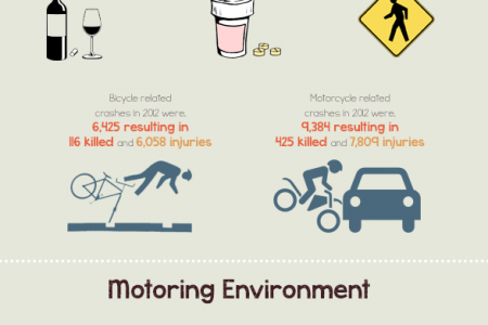 Personal Injury Road Accidents Infographic