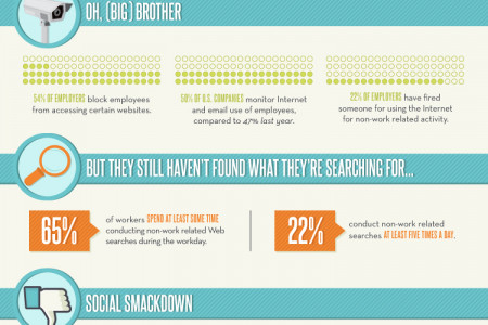 Personal Internet Use at Work: A Year-round Problem on the Rise? Infographic