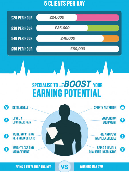 Personal Trainer What's it Worth? Infographic