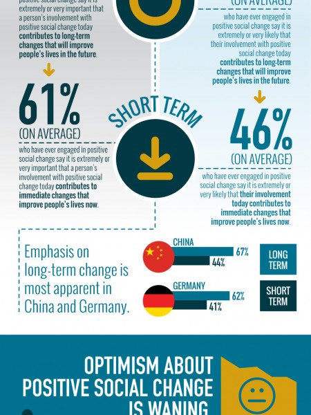 Perspectives of Today's Social Change Agents Infographic
