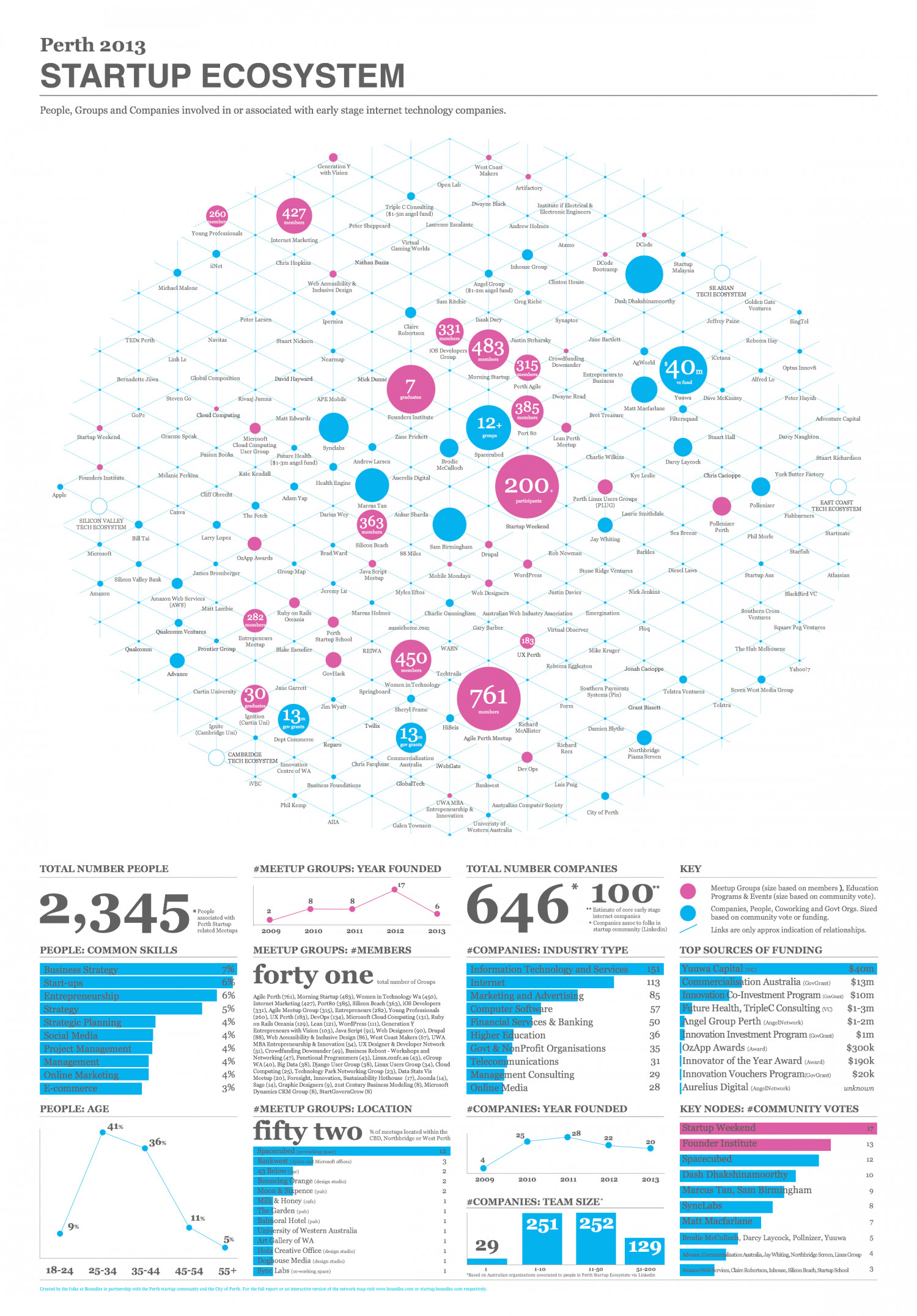 Perth Startup Ecosystem Infographic