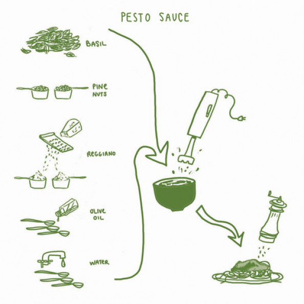 Pesto Infographic