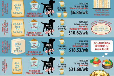 Pet Food: Sticker Price VS Actual Price Infographic