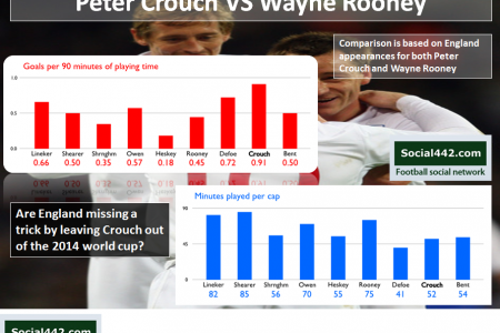 Peter Crouch Vs Wayne Rooney Football Comparison Infographic
