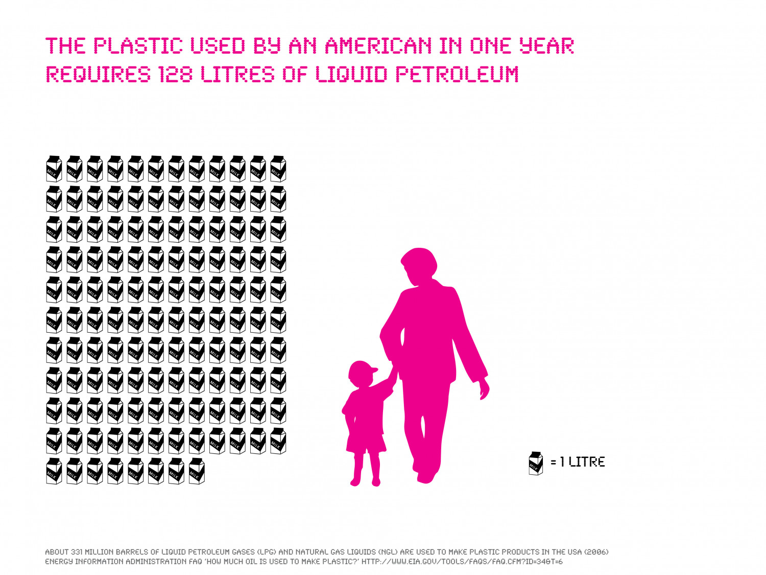 Petrol for Plastic: The Volume of Liquid Petrol Gas used to Make a Year