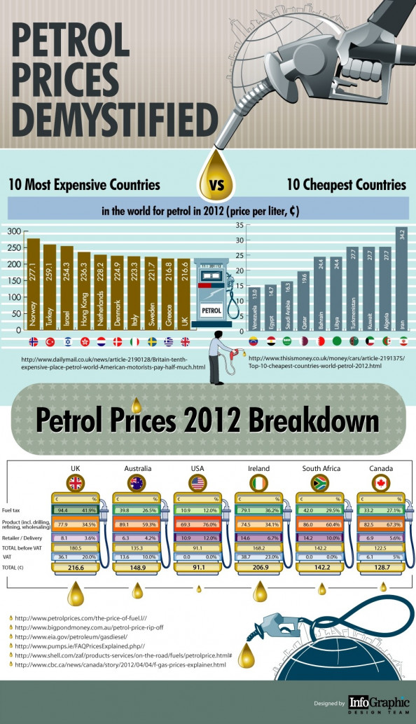 Petrol Price Demystified Infographic