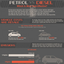 Petrol vs Diesel: Which is More Cost-Effective Infographic