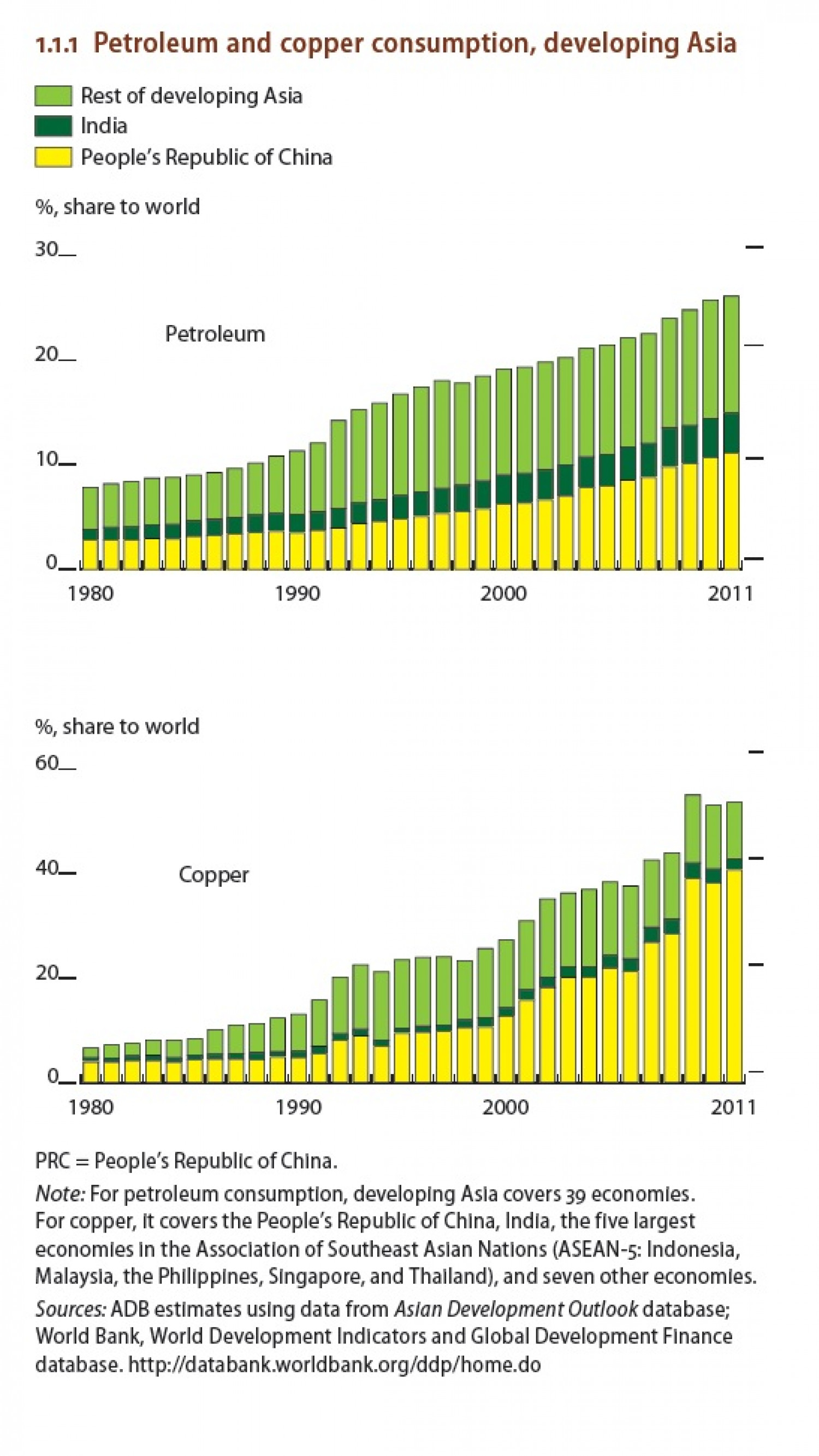 Petroleum and copper consumption , Developing Asia Infographic