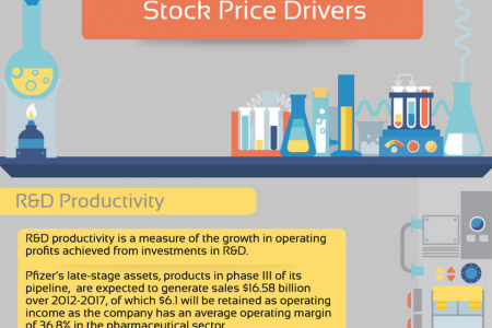 Pfizer Stock Price Drivers Infographic