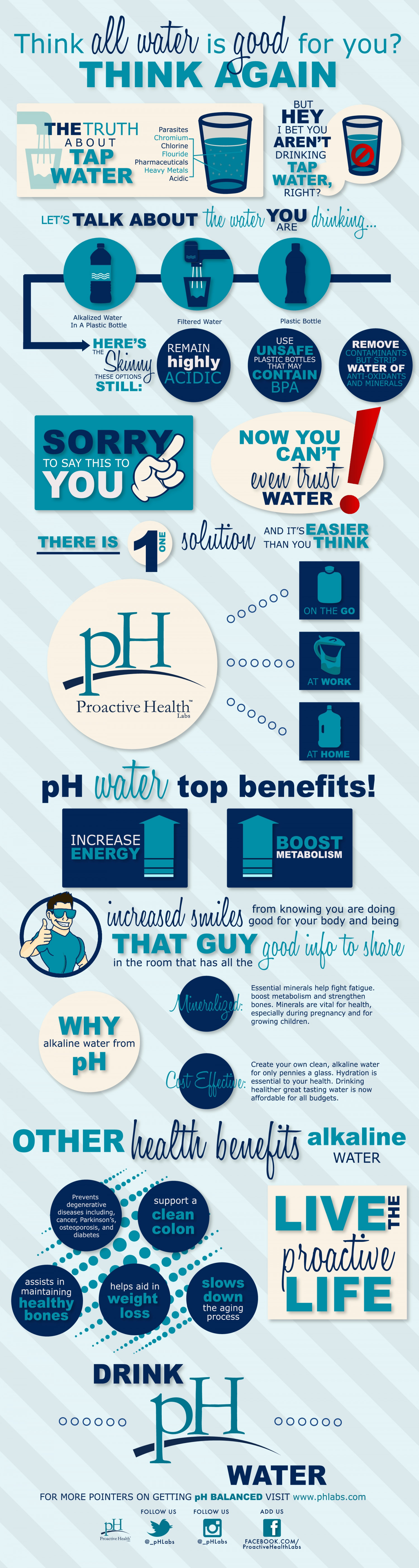 Think All Water is Good For You? Infographic