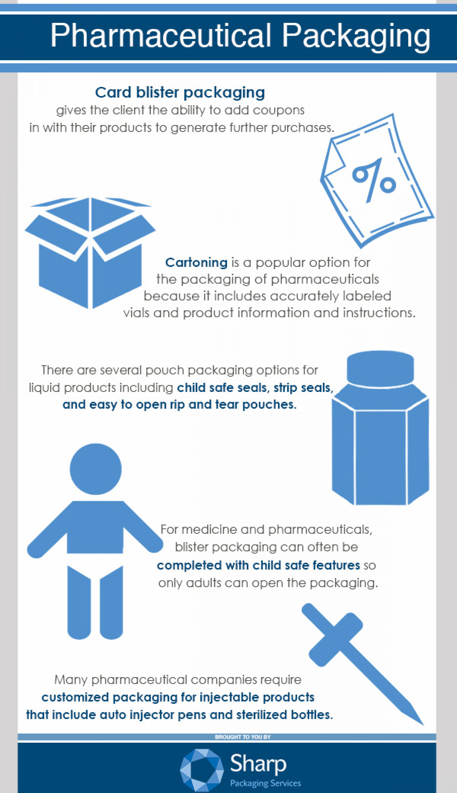 Pharmaceutical Packaging Infographic