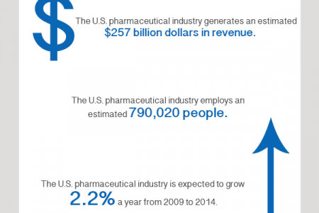 Pharmacies In the U.S. Infographic