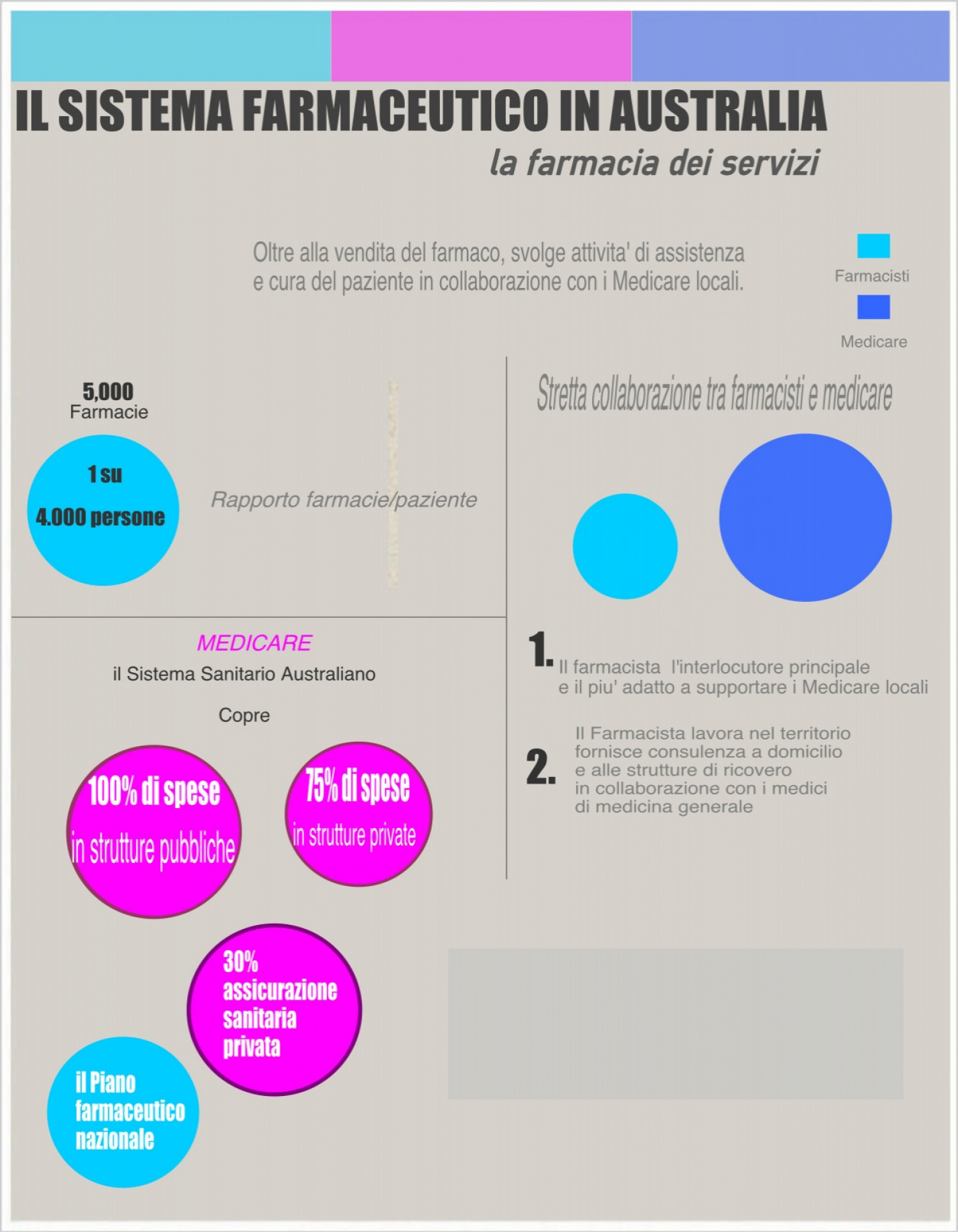 Pharmacy services Infographic