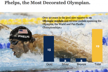 Phelps, the Most Decorated Olympian Infographic
