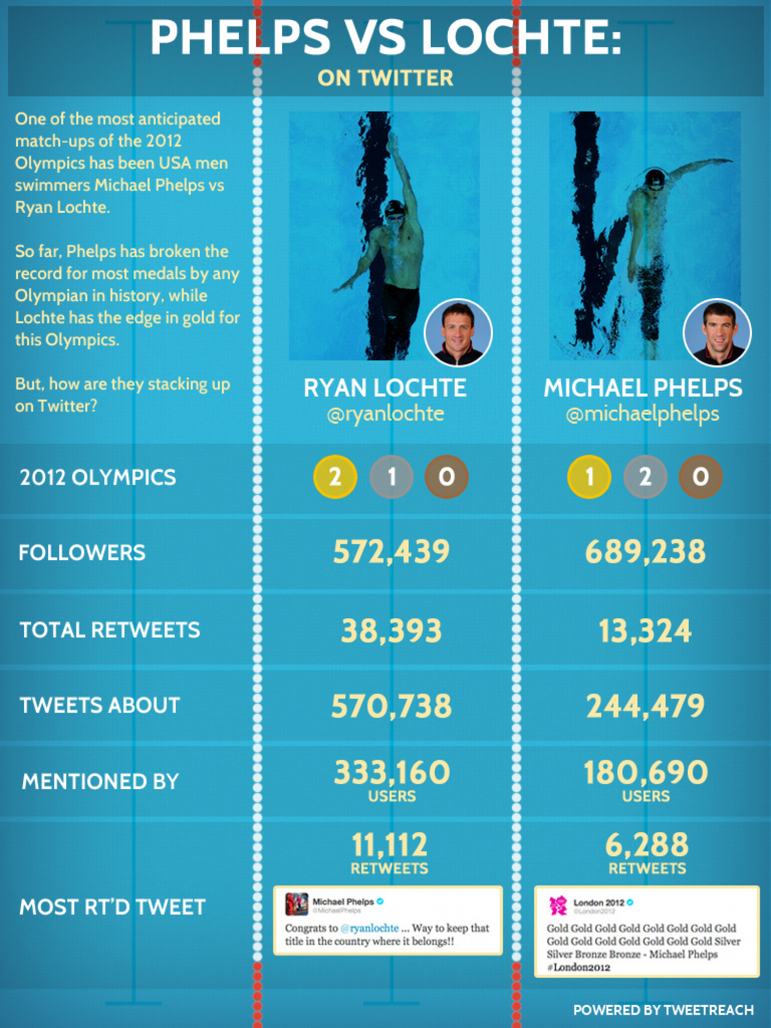 Phelps vs. Lochte on Twitter Infographic