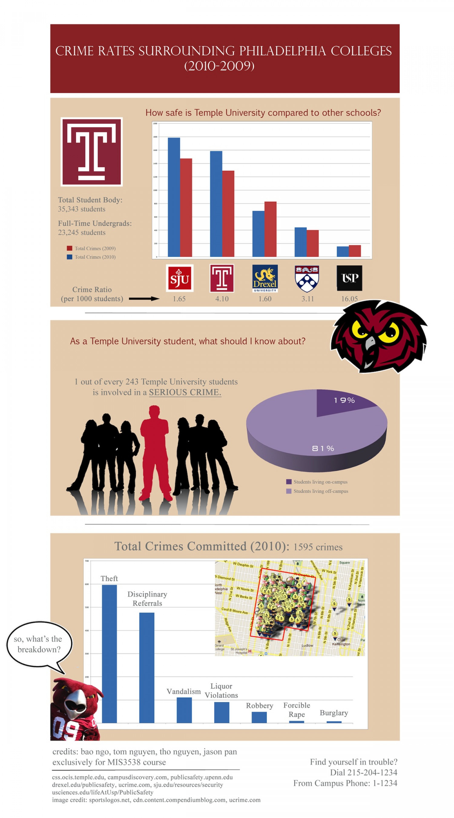 Philadelphia Campus Crime Rates Infographic