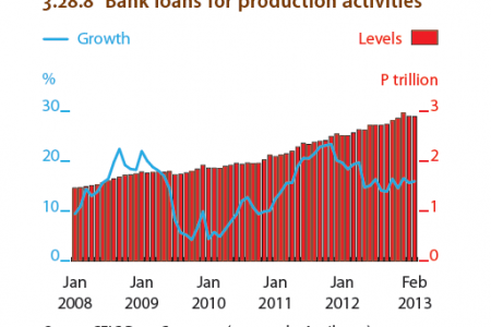 Philippines : Bank loans for production activities Infographic