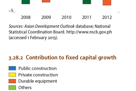 Philippines : Demand-Side Contributions to growth, Contribution to fixed capital growth Infographic