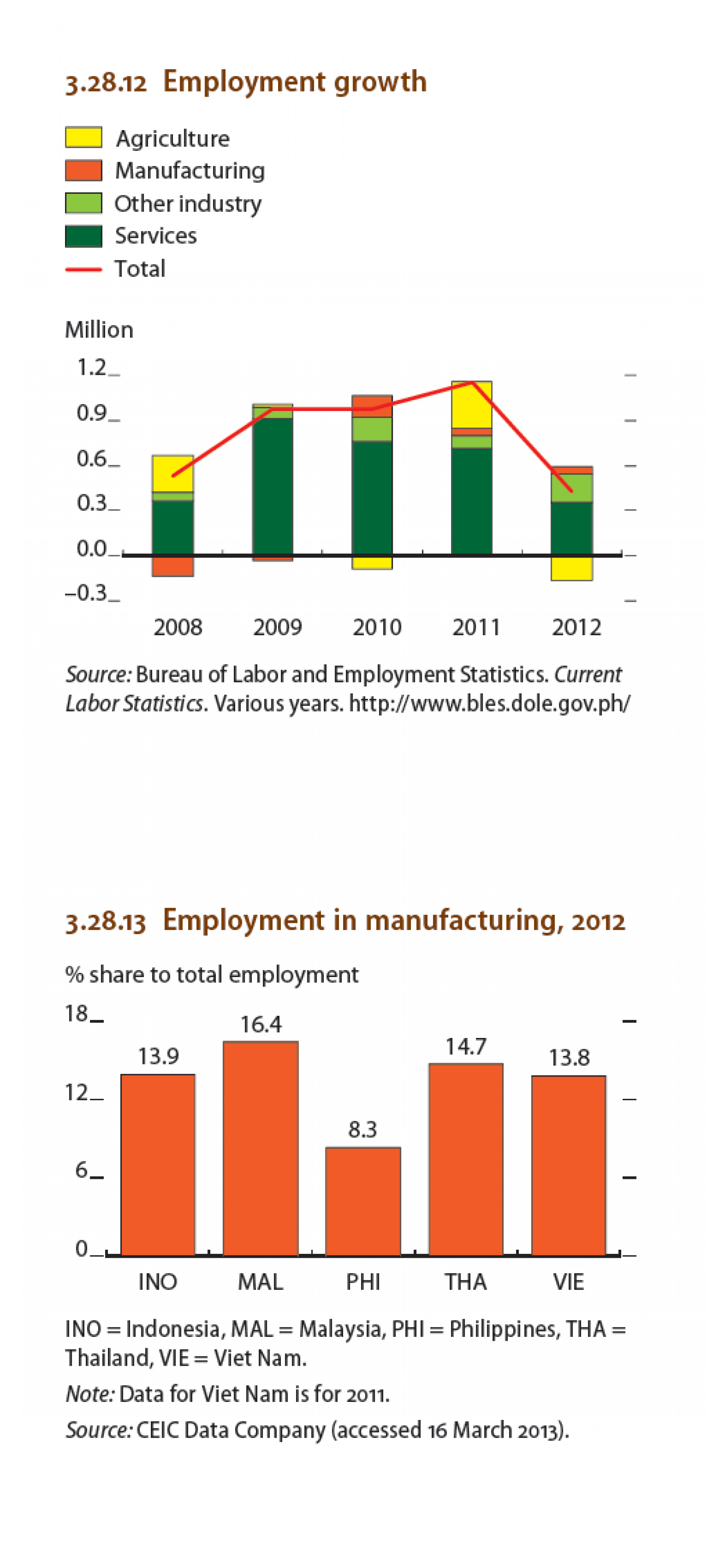 Philippines : Employment growth, Employment in manufacturing Infographic