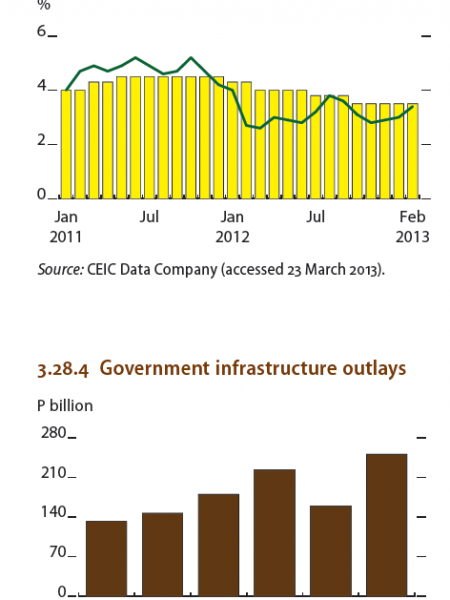 Philippines : Inflation and policy rates, Government infrastruture outlays Infographic