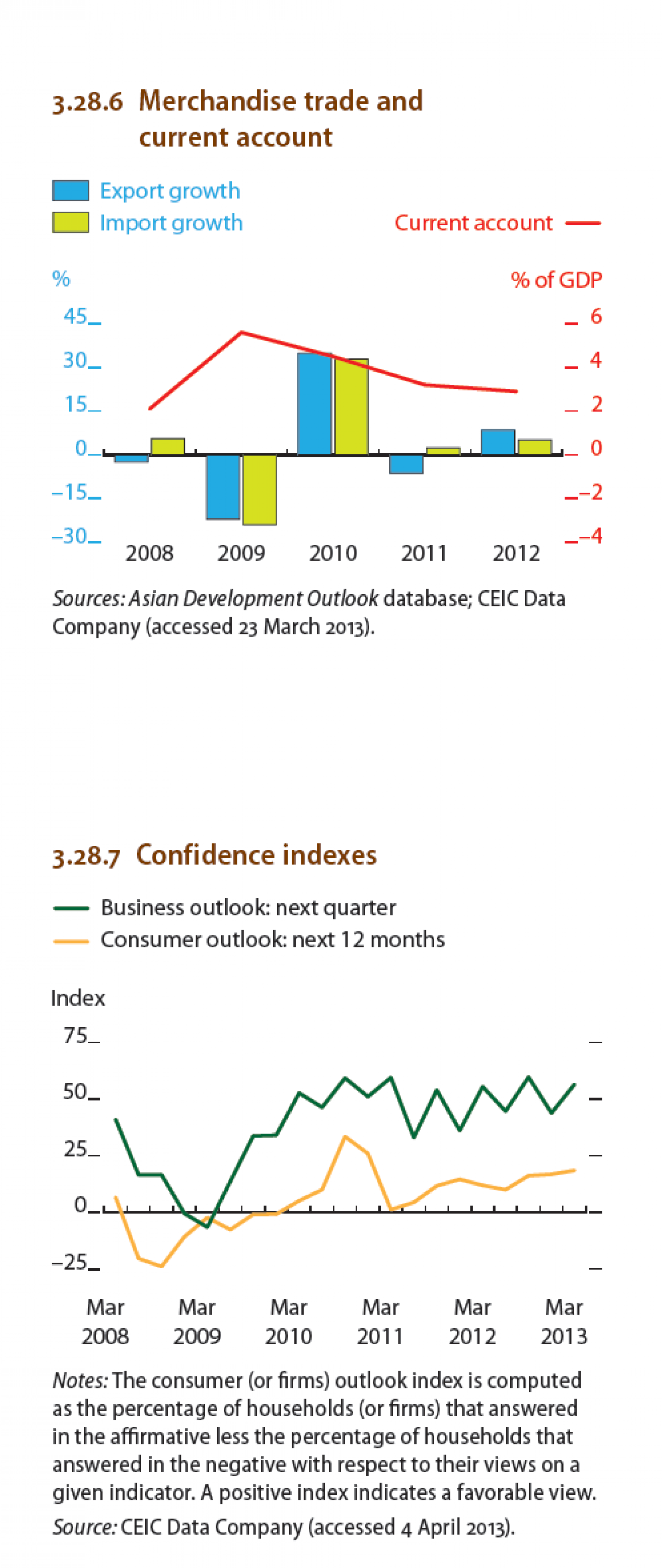 Philippines : Merchandise trade and current account, Confidence indexes Infographic