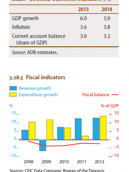 Philippines : Selected economic Indicators (%), Fiscal indicators Infographic