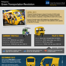 Philippines: Green Transportation Revolution Infographic