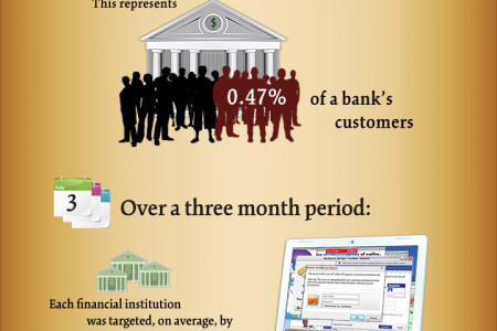 Phishing for Your Money Infographic