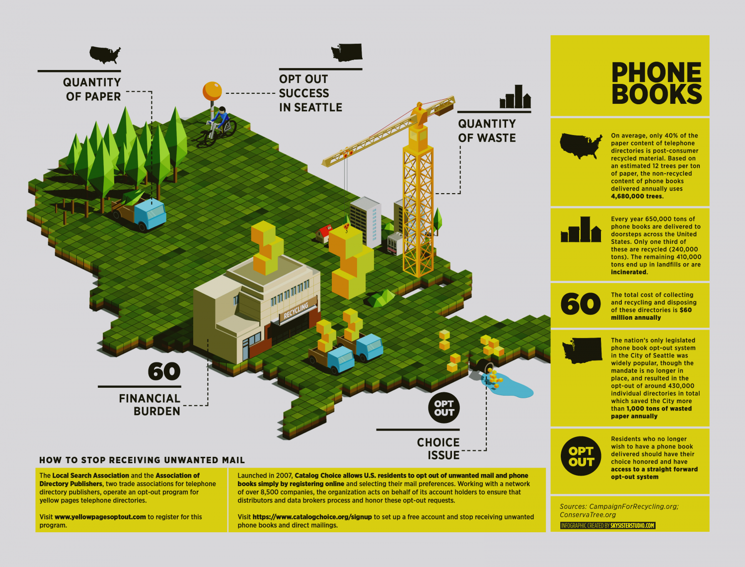Phone Books Are Obselete Infographic