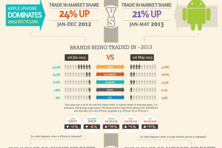 Phone Recycling Data: Android VS Apple Trade ins Infographic Infographic