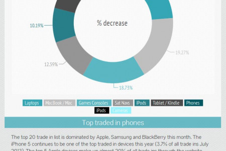 Phone Recycling Data: Round up of July-August 2013 Infographic