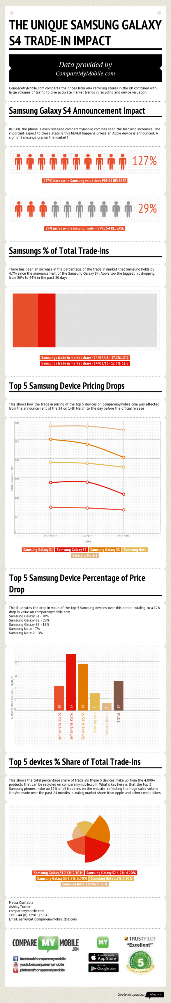 Phone Recycling Data: The Unique Samsung Galaxy S4 Trade-in Impact