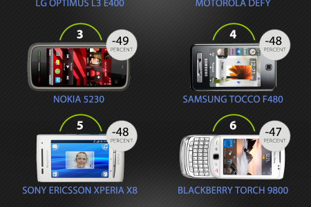 Phone Recycling Data: Top Depreciating Phones in 2013 Infographic