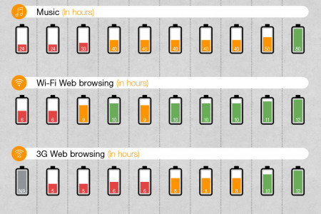 Phone Usability vs Battery Durability Infographic